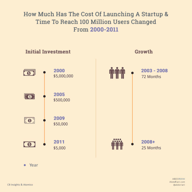 How Much Has The Cost Of Launching A Startup & Time To Reach 100 Million Users Changed From 2000-2011