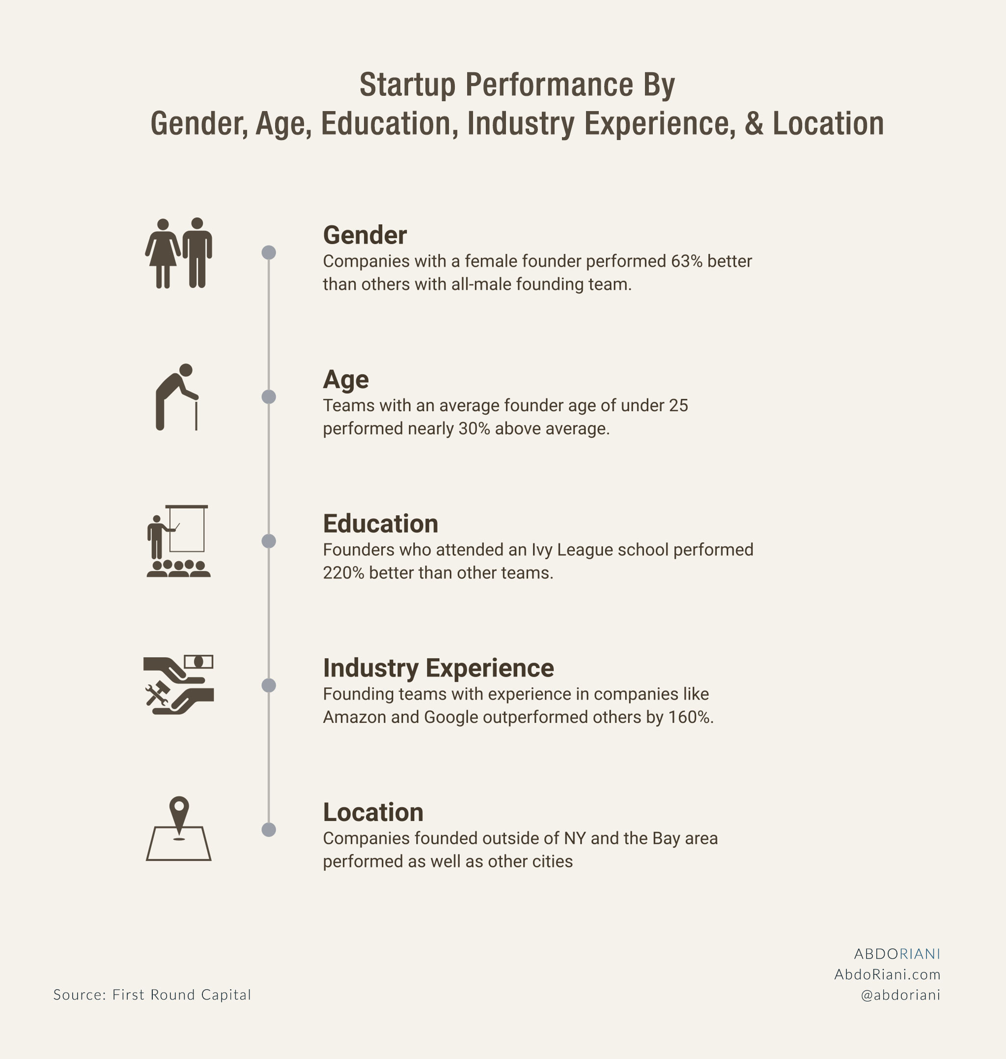 Startup Performance By Gender, Age, Education, Industry Experience, And Location