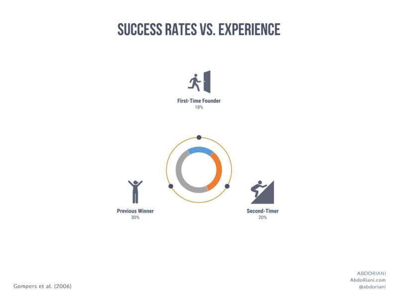 Success Rates Vs. Experience