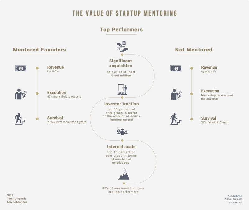 The Value Of Startup Mentoring