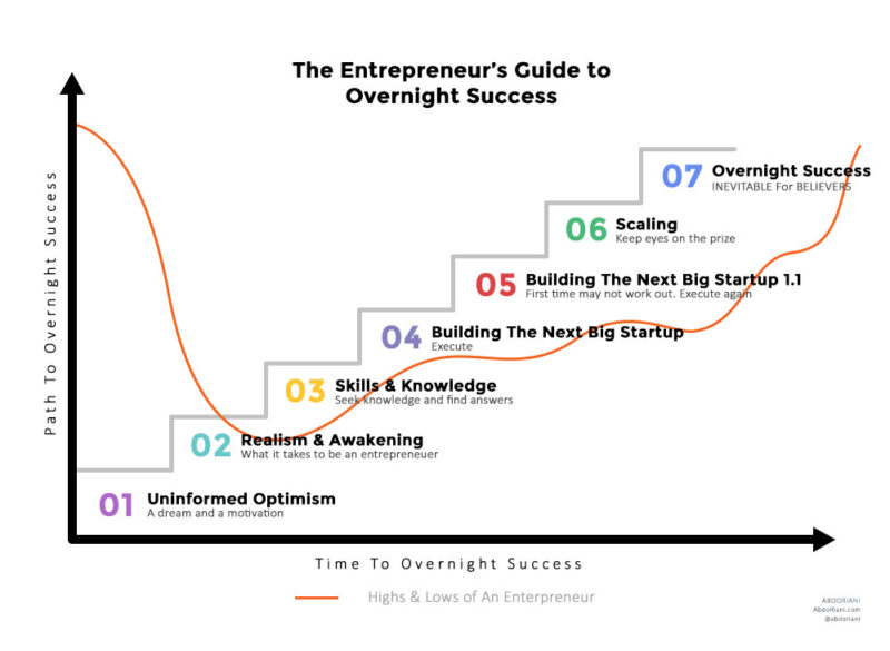 The Entrepreneur's Guide To Overnight Success