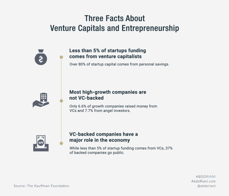 Three Facts About Venture Capitals And Entrepreneurship