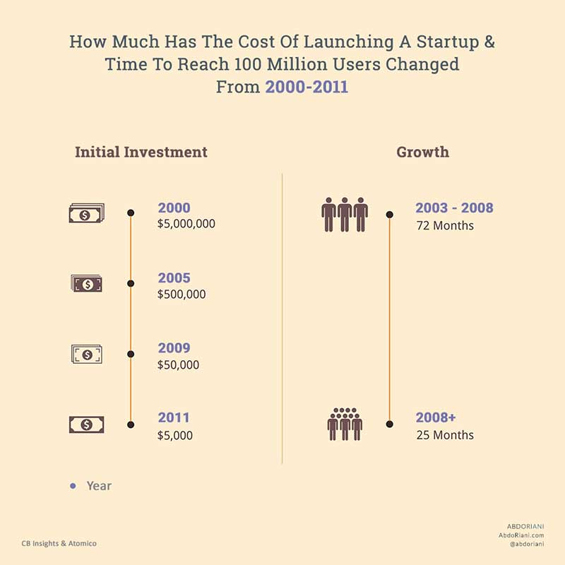 , A Step By Step Guide To Startup Bootstrapping By Self-Funding And Pre-Selling, Abdo Riani, Abdo Riani