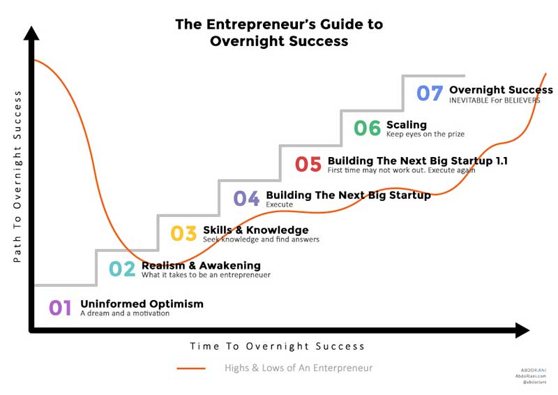 , The Entrepreneur's Guide To Overnight Success. What Will Challenge You, Disappoint You And Make You Stronger, Abdo Riani, Abdo Riani