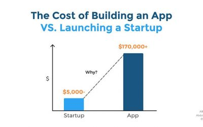 The Cost of Building an App vs Launching a Startup