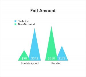 Exit-Amount-For-Funded-vs-Bootstrapped-Startups-by-Technical-vs-Non-Technical-Founders