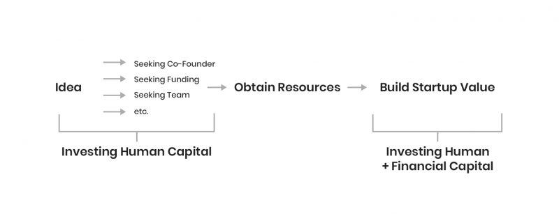 Human Capital and Bootstrapping - Abdo Riani